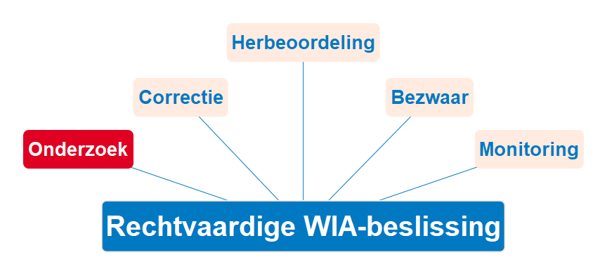 WGA-BeschikkingenManagement