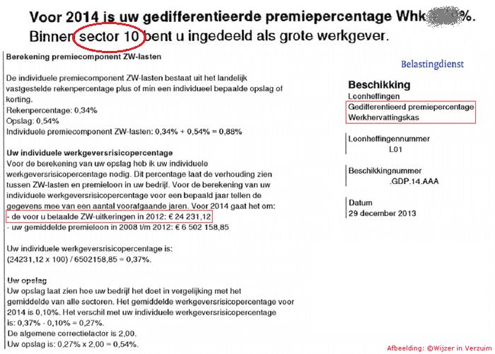 sector premie werkhervattingskas 2015